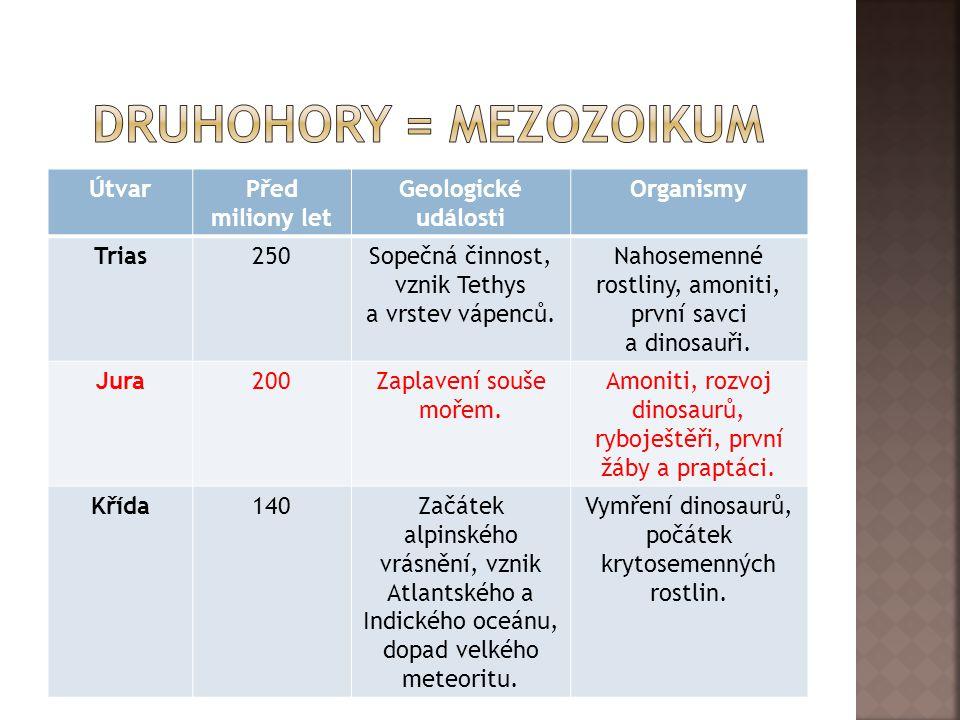 ÚtvarPřed miliony let Geologické události Organismy Trias250Sopečná činnost, vznik Tethys a vrstev vápenců. Nahosemenné rostliny, amoniti, první savci