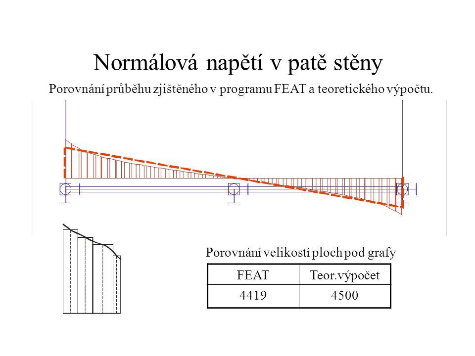 Porovnání průběhu zjištěného v programu FEAT a teoretického výpočtu. FEATTeor.výpočet 44194500 Porovnání velikostí ploch pod grafy
