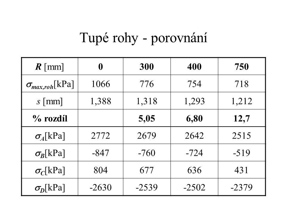 Tupé rohy - porovnání R [mm]0300400750  max,roh [kPa] 1066776754718 s [mm]1,3881,3181,2931,212 % rozdíl5,056,8012,7  A [kPa] 2772267926422515  B [k