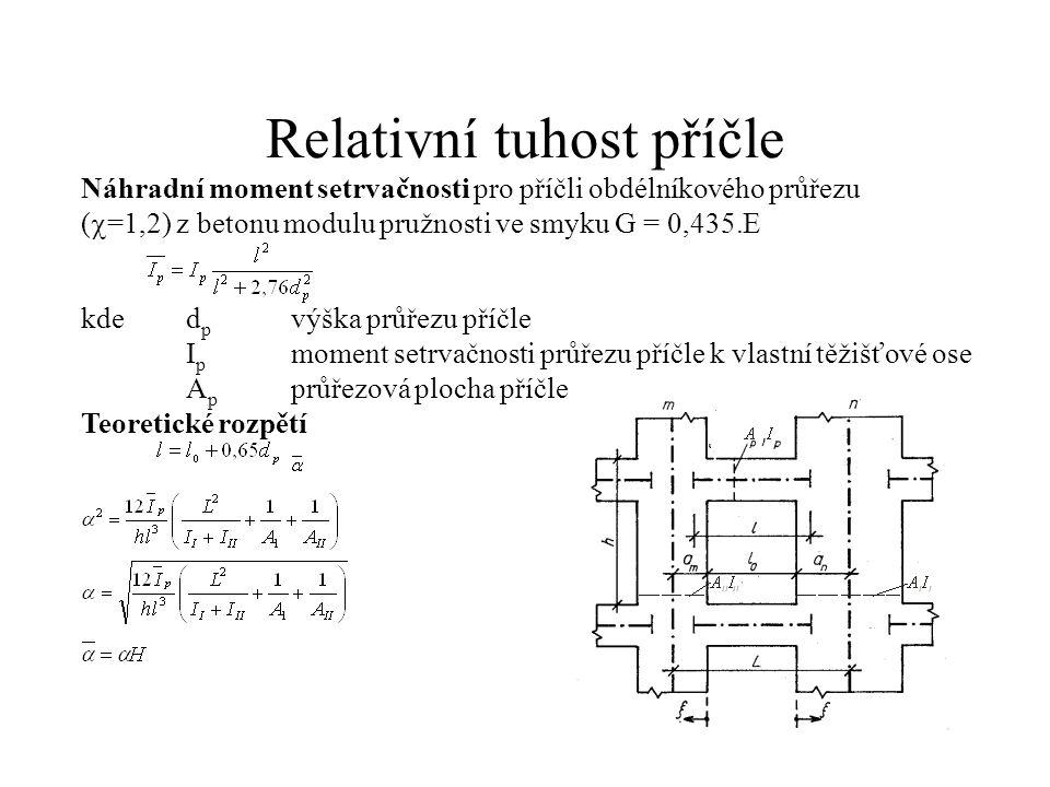 Relativní tuhost příčle Náhradní moment setrvačnosti pro příčli obdélníkového průřezu (  =1,2) z betonu modulu pružnosti ve smyku G = 0,435.E kded p