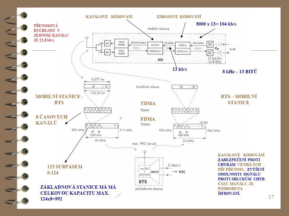 17 BTS – MOBILNÍ STANICE MOBILNÍ STANICE - BTS FDMA TDMA 125 SUBPÁSEM 0-124 8 ČASOVÝCH KANÁLŮ ZÁKLADNOVÁ STANICE MÁ MÁ CELKOVOU KAPACITU MAX. 124x8=99