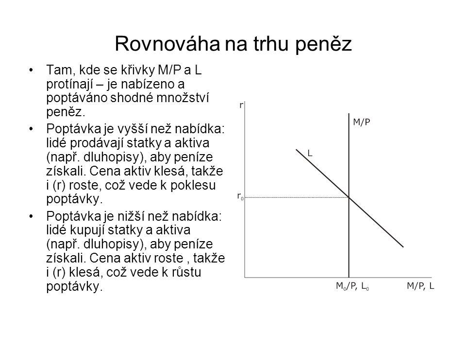 Rovnováha na trhu peněz Tam, kde se křivky M/P a L protínají – je nabízeno a poptáváno shodné množství peněz.