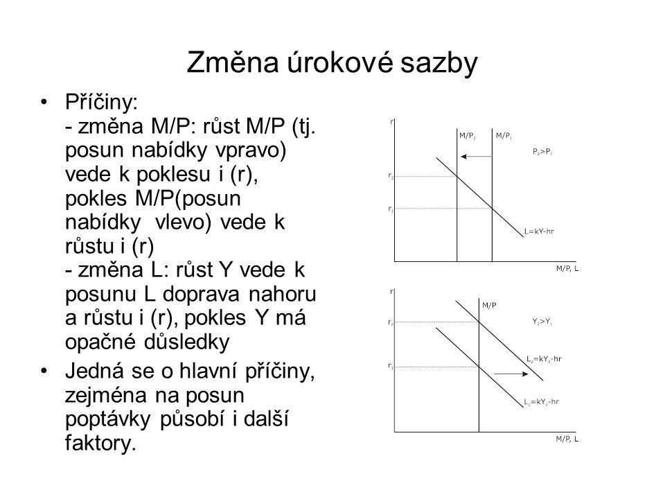 Změna úrokové sazby Příčiny: - změna M/P: růst M/P (tj.