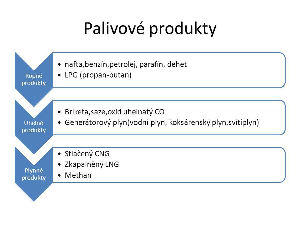 Palivové produkty Ropné produkty nafta,benzín,petrolej, parafín, dehet LPG (propan-butan) Uhelné produkty Briketa,saze,oxid uhelnatý CO Generátorový plyn(vodní plyn, koksárenský plyn,svítiplyn) Plynné produkty Stlačený CNG Zkapalněný LNG Methan