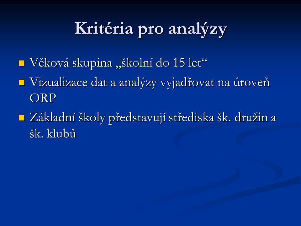 """Kritéria pro analýzy Věková skupina """"školní do 15 let Věková skupina """"školní do 15 let Vizualizace dat a analýzy vyjadřovat na úroveň ORP Vizualizace dat a analýzy vyjadřovat na úroveň ORP Základní školy představují střediska šk."""