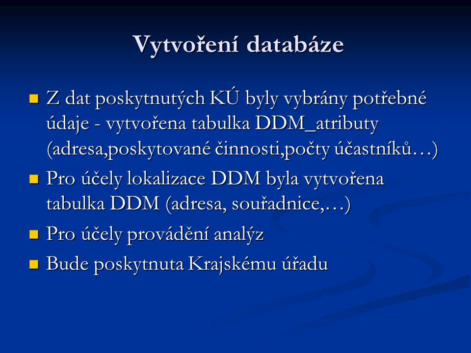 Vytvoření databáze Vytvoření databáze Z dat poskytnutých KÚ byly vybrány potřebné údaje - vytvořena tabulka DDM_atributy (adresa,poskytované činnosti,počty účastníků…) Z dat poskytnutých KÚ byly vybrány potřebné údaje - vytvořena tabulka DDM_atributy (adresa,poskytované činnosti,počty účastníků…) Pro účely lokalizace DDM byla vytvořena tabulka DDM (adresa, souřadnice,…) Pro účely lokalizace DDM byla vytvořena tabulka DDM (adresa, souřadnice,…) Pro účely provádění analýz Pro účely provádění analýz Bude poskytnuta Krajskému úřadu Bude poskytnuta Krajskému úřadu