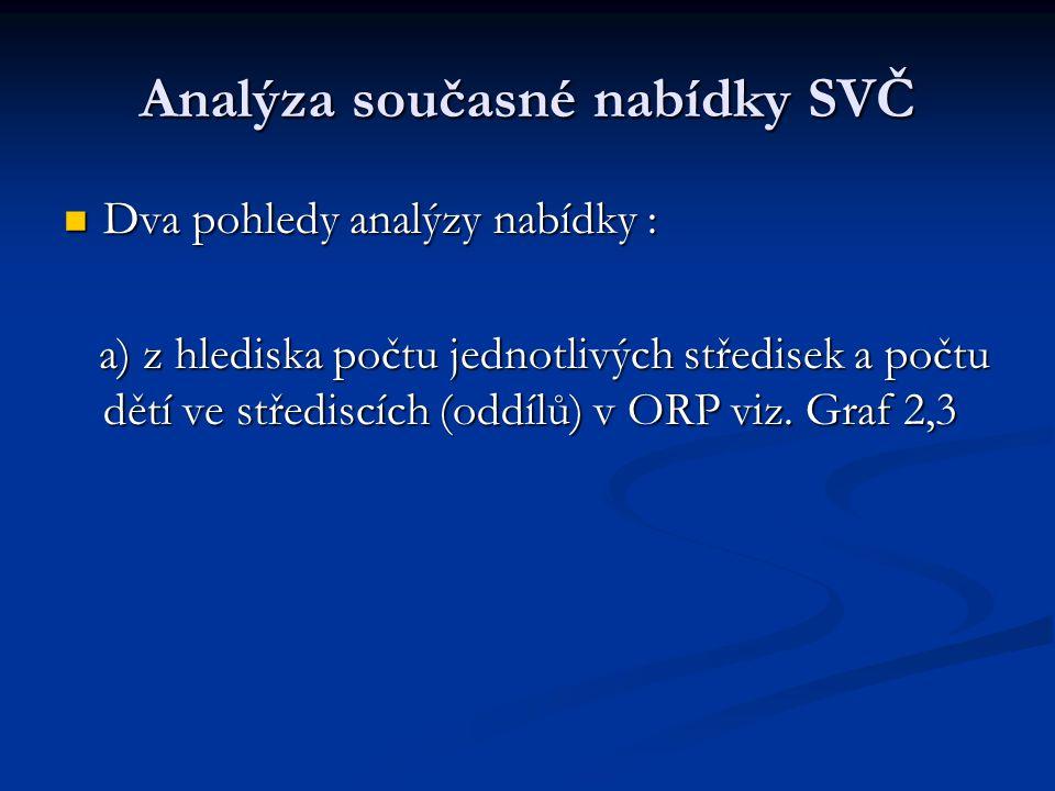 Analýza současné nabídky SVČ Dva pohledy analýzy nabídky : Dva pohledy analýzy nabídky : a) z hlediska počtu jednotlivých středisek a počtu dětí ve střediscích (oddílů) v ORP viz.