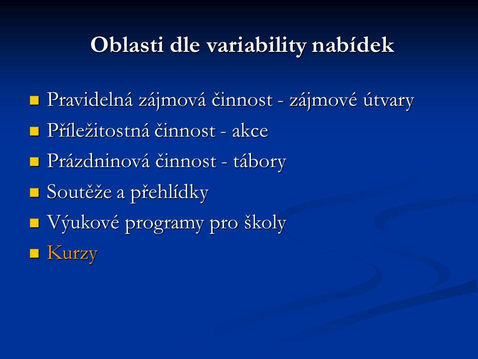 Pravidelná zájmová činnost - zájmové útvary Pravidelná zájmová činnost - zájmové útvary Příležitostná činnost - akce Příležitostná činnost - akce Prázdninová činnost - tábory Prázdninová činnost - tábory Soutěže a přehlídky Soutěže a přehlídky Výukové programy pro školy Výukové programy pro školy Kurzy Kurzy Oblasti dle variability nabídek Oblasti dle variability nabídek