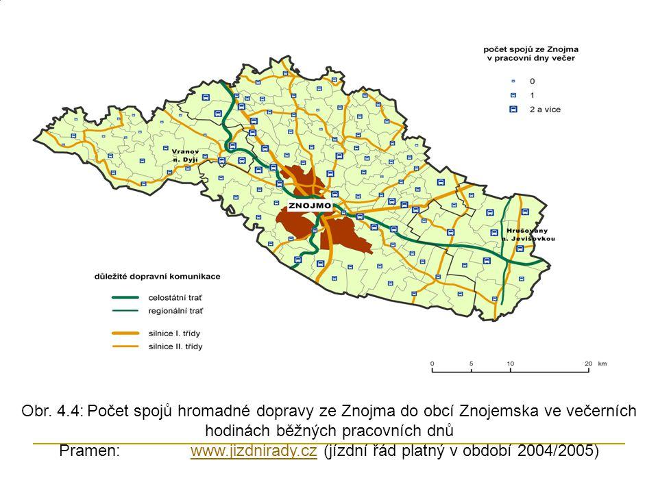 Obr. 4.4:Počet spojů hromadné dopravy ze Znojma do obcí Znojemska ve večerních hodinách běžných pracovních dnů Pramen: www.jizdnirady.cz (jízdní řád p
