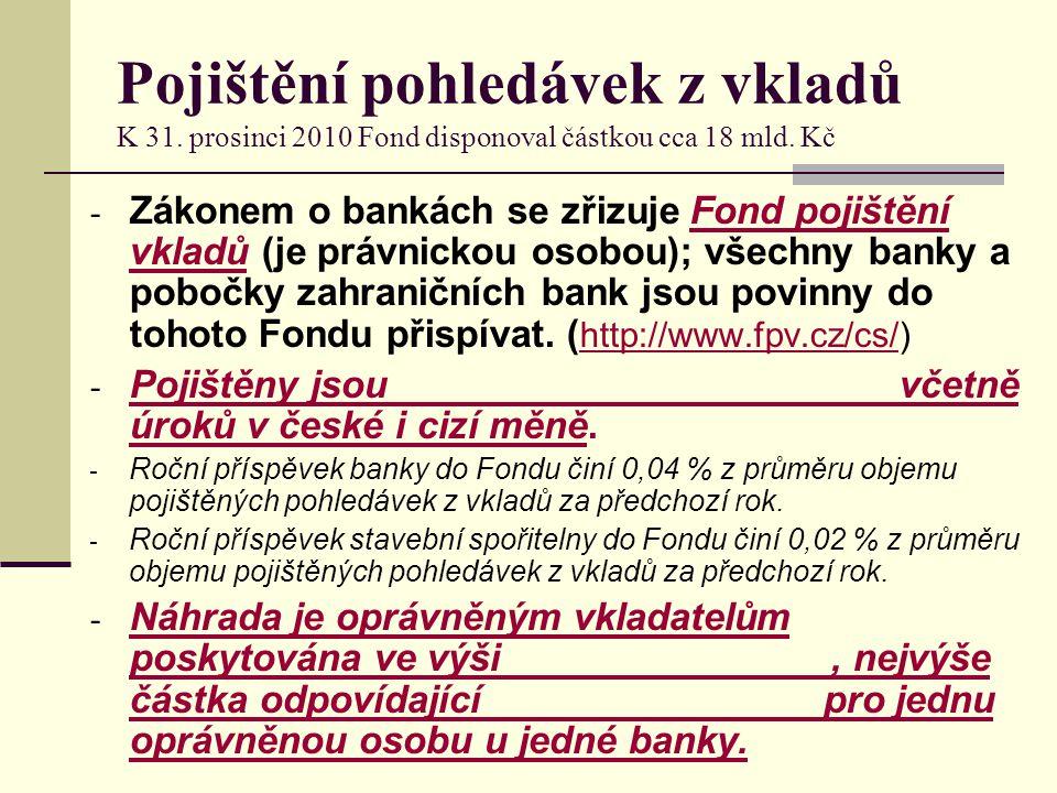 Pojištění pohledávek z vkladů K 31. prosinci 2010 Fond disponoval částkou cca 18 mld. Kč - Zákonem o bankách se zřizuje Fond pojištění vkladů (je práv
