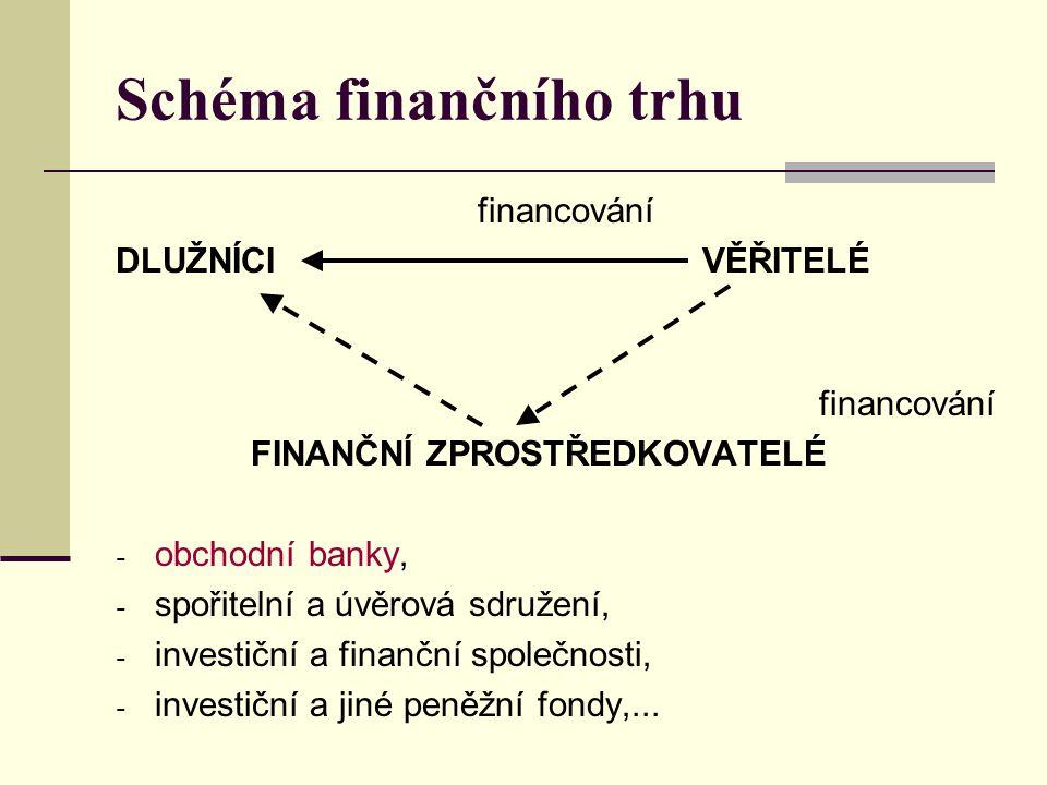 Schéma finančního trhu financování DLUŽNÍCI VĚŘITELÉ financování FINANČNÍ ZPROSTŘEDKOVATELÉ - obchodní banky, - spořitelní a úvěrová sdružení, - inves