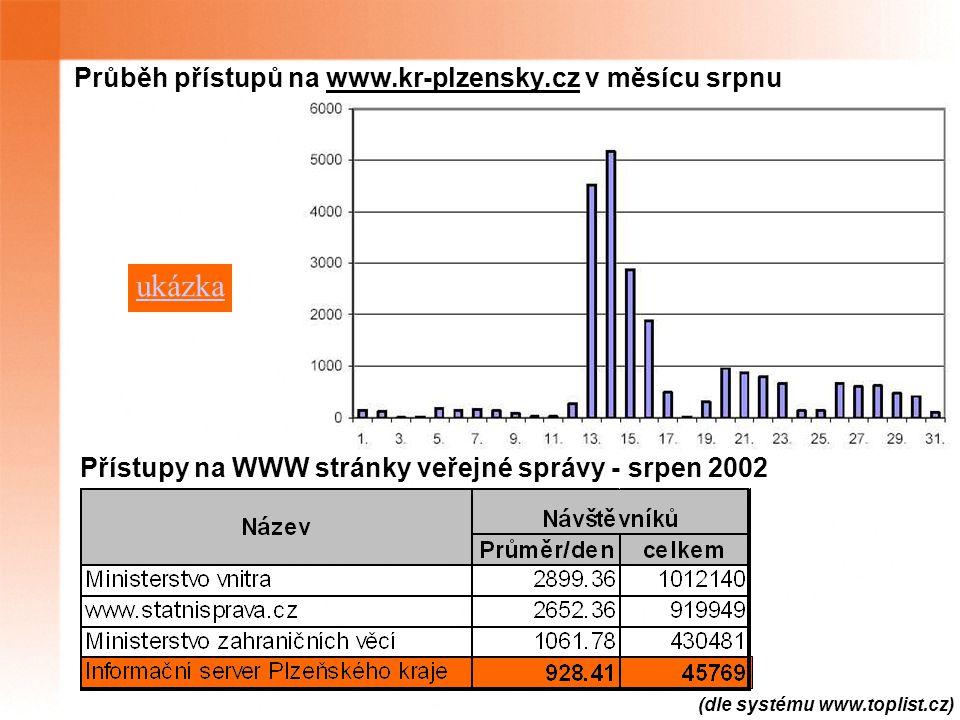 (dle systému www.toplist.cz) Průběh přístupů na www.kr-plzensky.cz v měsícu srpnu Přístupy na WWW stránky veřejné správy - srpen 2002 ukázka