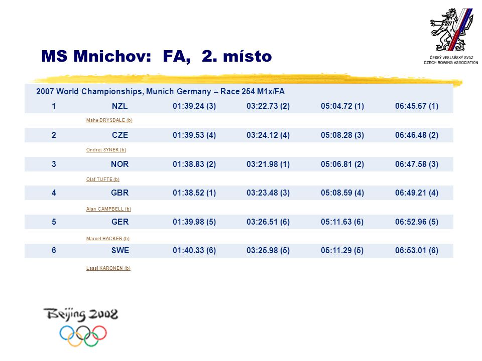 MS Mnichov: FA, 2. místo 2007 World Championships, Munich Germany – Race 254 M1x/FA 1NZL01:39.24 (3)03:22.73 (2)05:04.72 (1)06:45.67 (1) 2CZE01:39.53