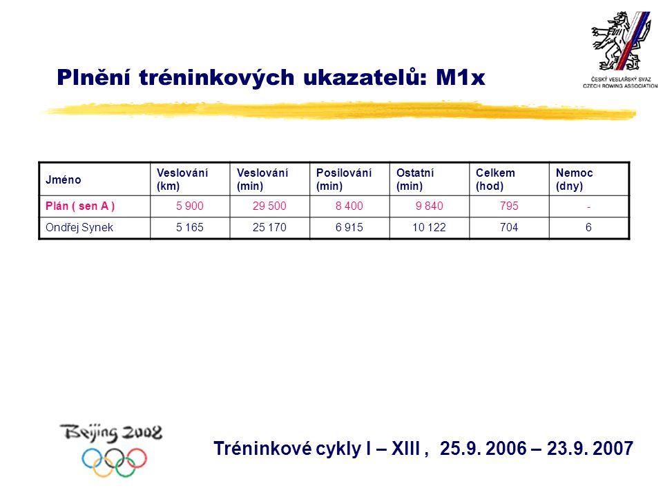 Plnění tréninkových ukazatelů: M1x Jméno Veslování (km) Veslování (min) Posilování (min) Ostatní (min) Celkem (hod) Nemoc (dny) Plán ( sen A )5 90029 5008 4009 840795- Ondřej Synek5 16525 1706 91510 1227046 Tréninkové cykly I – XIII, 25.9.