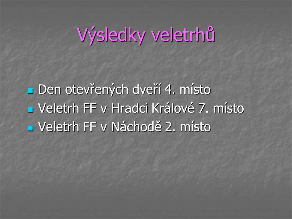 Výsledky veletrhů Den otevřených dveří 4. místo Den otevřených dveří 4. místo Veletrh FF v Hradci Králové 7. místo Veletrh FF v Hradci Králové 7. míst