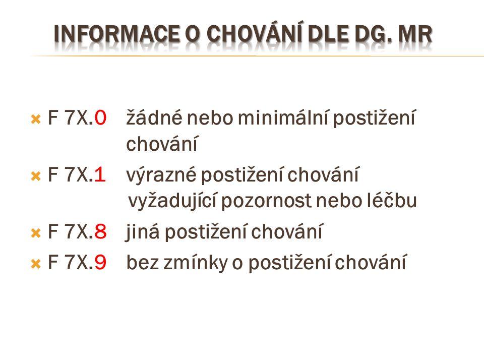  F 7X.0žádné nebo minimální postižení chování  F 7X.1výrazné postižení chování vyžadující pozornost nebo léčbu  F 7X.8jiná postižení chování  F 7X