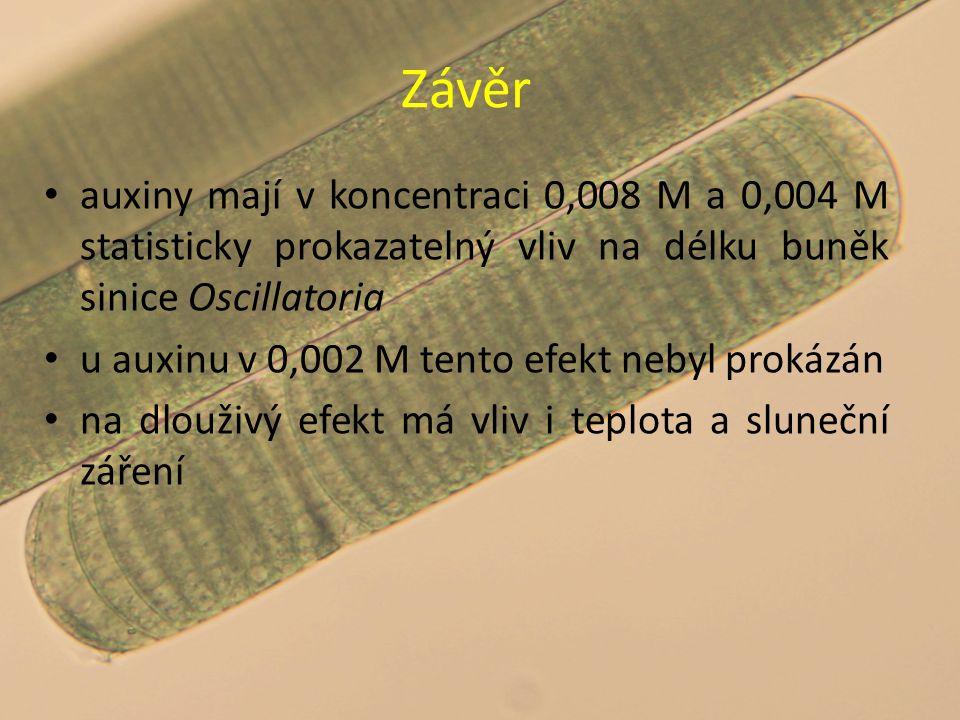 Závěr auxiny mají v koncentraci 0,008 M a 0,004 M statisticky prokazatelný vliv na délku buněk sinice Oscillatoria u auxinu v 0,002 M tento efekt neby