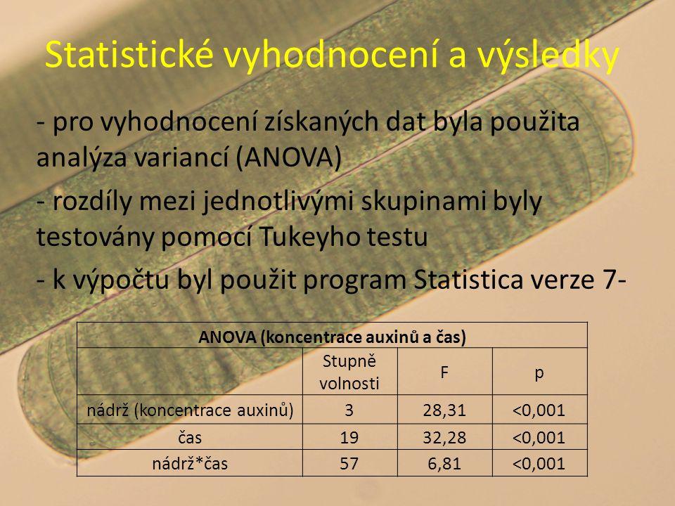 - pro vyhodnocení získaných dat byla použita analýza variancí (ANOVA) - rozdíly mezi jednotlivými skupinami byly testovány pomocí Tukeyho testu - k výpočtu byl použit program Statistica verze 7- ANOVA (koncentrace auxinů a čas) Stupně volnosti Fp nádrž (koncentrace auxinů)328,31˂0,001 čas1932,28˂0,001 nádrž*čas576,81˂0,001 Statistické vyhodnocení a výsledky