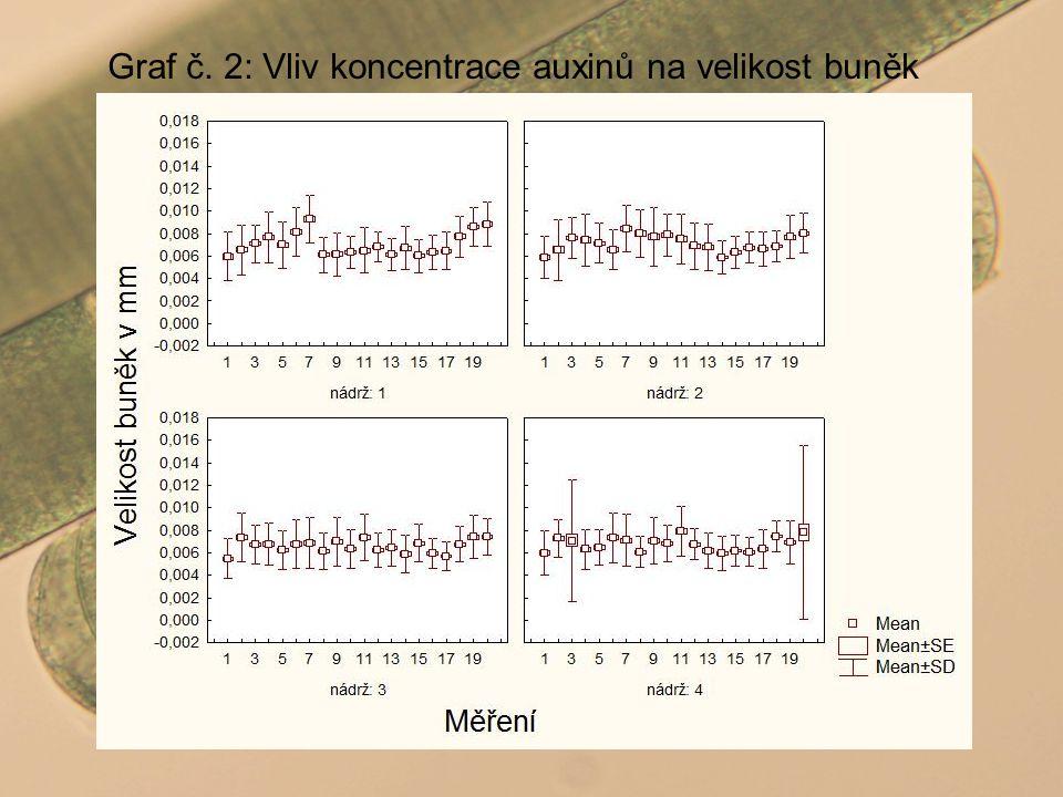 Graf č. 2: Vliv koncentrace auxinů na velikost buněk