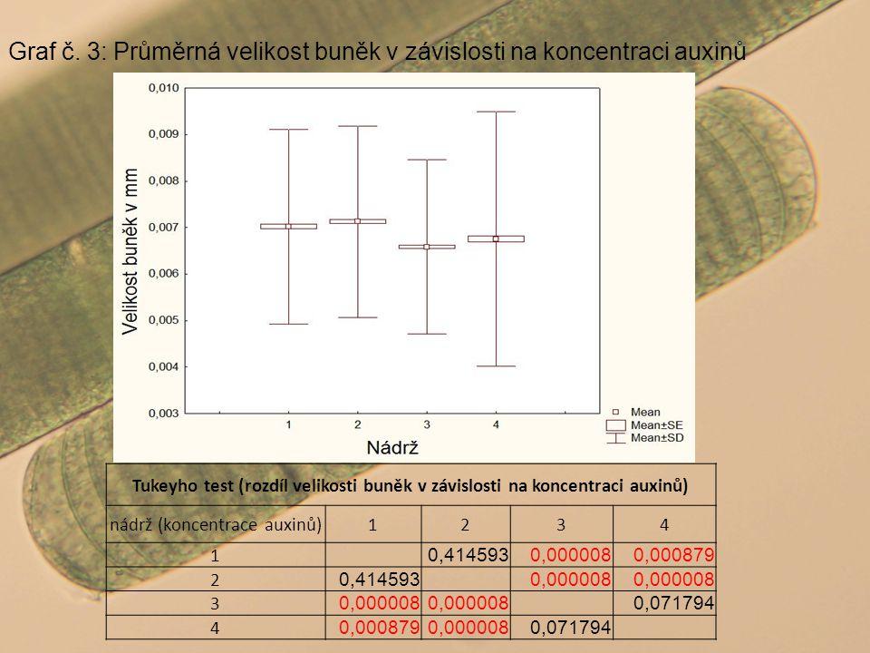 Graf č. 3: Průměrná velikost buněk v závislosti na koncentraci auxinů Tukeyho test (rozdíl velikosti buněk v závislosti na koncentraci auxinů) nádrž (
