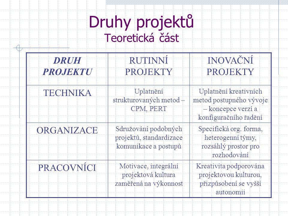 Druhy projektů Teoretická část DRUH PROJEKTU RUTINNÍ PROJEKTY INOVAČNÍ PROJEKTY TECHNIKA Uplatnění strukturovaných metod – CPM, PERT Uplatnění kreativ