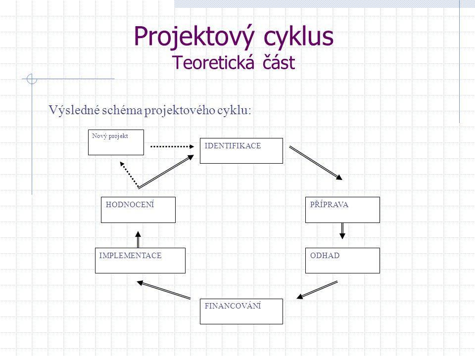 Projektový cyklus Teoretická část Výsledné schéma projektového cyklu: IDENTIFIKACE PŘÍPRAVA IMPLEMENTACEODHAD HODNOCENÍ FINANCOVÁNÍ Nový projekt