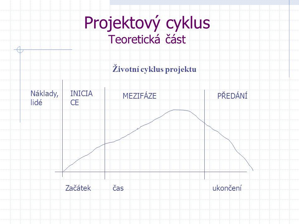 Projektový cyklus Teoretická část Životní cyklus projektu Začátekčasukončení Náklady, lidé INICIA CE MEZIFÁZEPŘEDÁNÍ