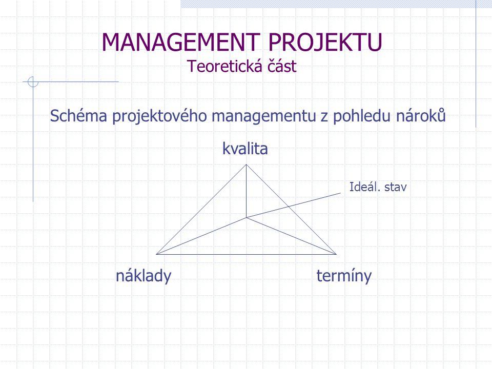 MANAGEMENT PROJEKTU Teoretická část PROJEKT je něco, co má začátek a konec jasně stanovenými konkretními cíli definovanou strategií vedoucí k dosažení stanovených cílů stanovenými termíny zahajení a ukončení omezenými zdroji a náklady specifikací přínosů jeho realizace