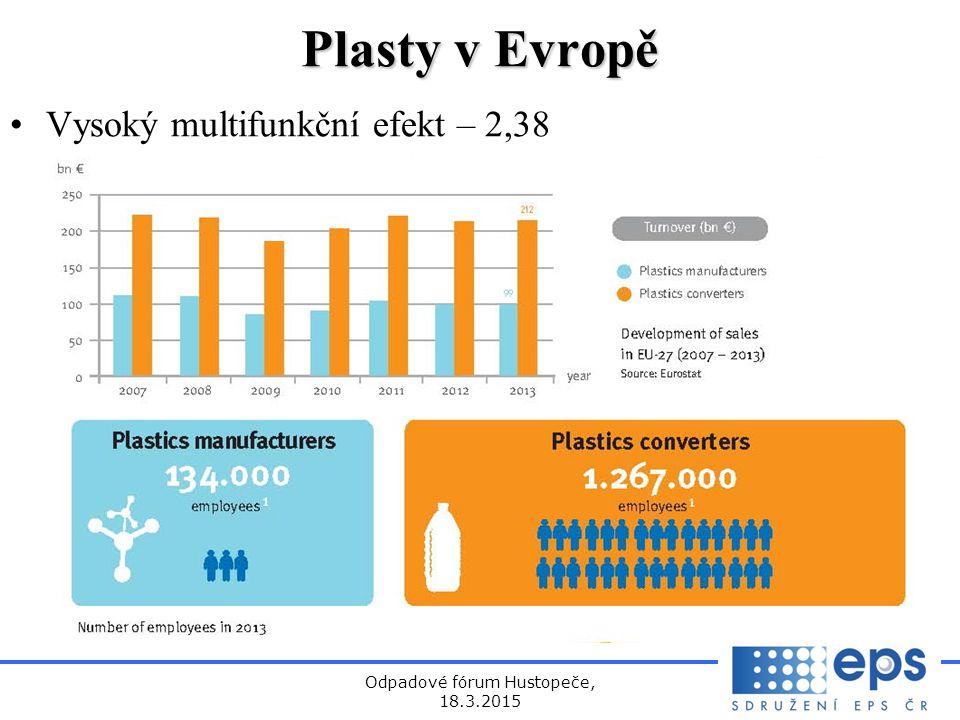 Odpadové fórum Hustopeče, 18.3.2015 Plasty v Evropě Vysoký multifunkční efekt – 2,38