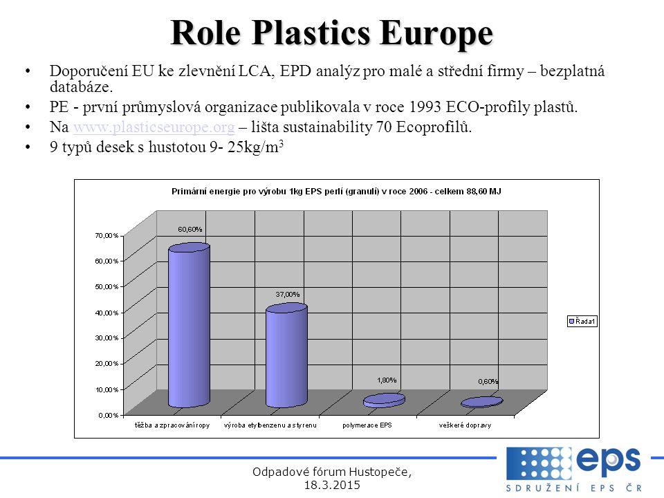 Odpadové fórum Hustopeče, 18.3.2015 Role Plastics Europe Doporučení EU ke zlevnění LCA, EPD analýz pro malé a střední firmy – bezplatná databáze.