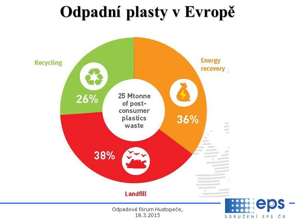 Odpadové fórum Hustopeče, 18.3.2015 Odpadní plasty v Evropě