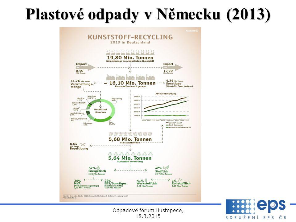 Odpadové fórum Hustopeče, 18.3.2015 Plastové odpady v Německu (2013)