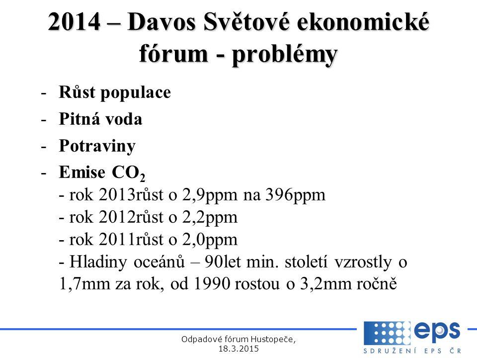 Odpadové fórum Hustopeče, 18.3.2015 2014 – Davos Světové ekonomické fórum - problémy -Růst populace -Pitná voda -Potraviny -Emise CO 2 - rok 2013růst o 2,9ppm na 396ppm - rok 2012růst o 2,2ppm - rok 2011růst o 2,0ppm - Hladiny oceánů – 90let min.