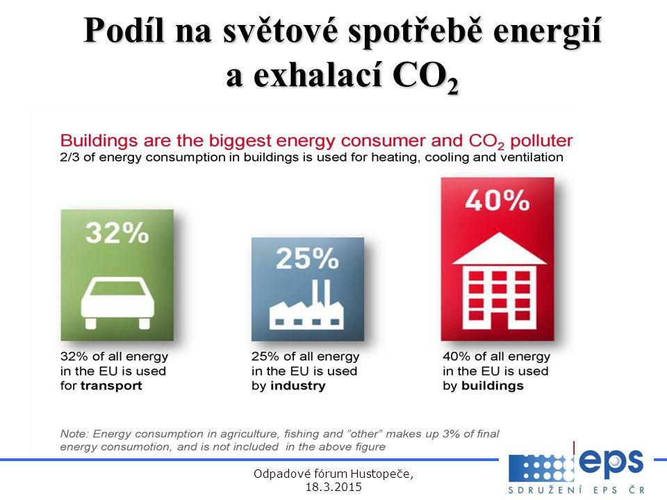 Odpadové fórum Hustopeče, 18.3.2015 Podíl na světové spotřebě energií a exhalací CO 2