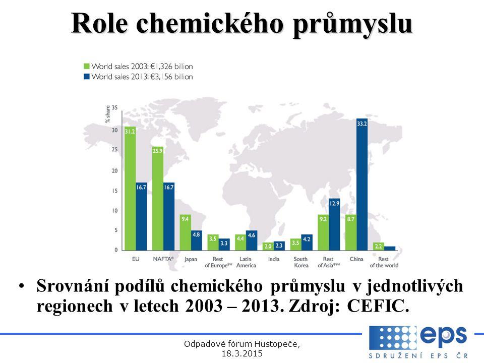 Odpadové fórum Hustopeče, 18.3.2015 Role chemického průmyslu Srovnání podílů chemického průmyslu v jednotlivých regionech v letech 2003 – 2013.