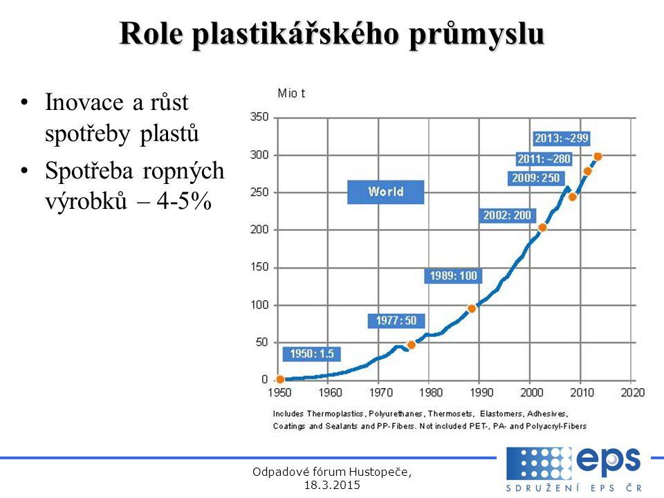 Odpadové fórum Hustopeče, 18.3.2015 Role plastikářského průmyslu Inovace a růst spotřeby plastů Spotřeba ropných výrobků – 4-5%