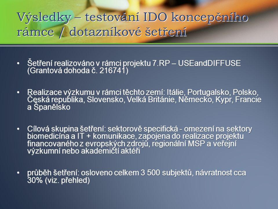 Šetření realizováno v rámci projektu 7.RP – USEandDIFFUSE (Grantová dohoda č.