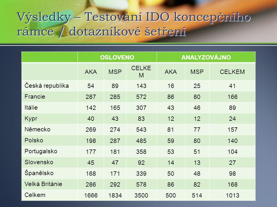 Výsledky – Testování IDO koncepčního rámce / dotazníkové šetření OSLOVENOANALYZOVÁJNO AKAMSP CELKE M AKAMSPCELKEM Česká republika 5489143162541 Francie 2872855728680166 Itálie 142165307434689 Kypr 40438312 24 Německo 2692745438177157 Polsko 1982874855980140 Portugalsko 1771813585351104 Slovensko 454792141327 Španělsko 168171339504898 Velká Británie 2862925788682168 Celkem 1666183435005005141013