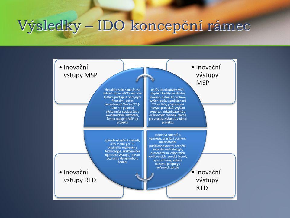 Výsledky – IDO koncepční rámec
