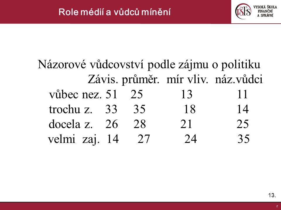13. r Role médií a vůdců mínění Názorové vůdcovství podle zájmu o politiku Závis. průměr. mír vliv. náz.vůdci vůbec nez. 51 25 13 11 trochu z. 33 35 1