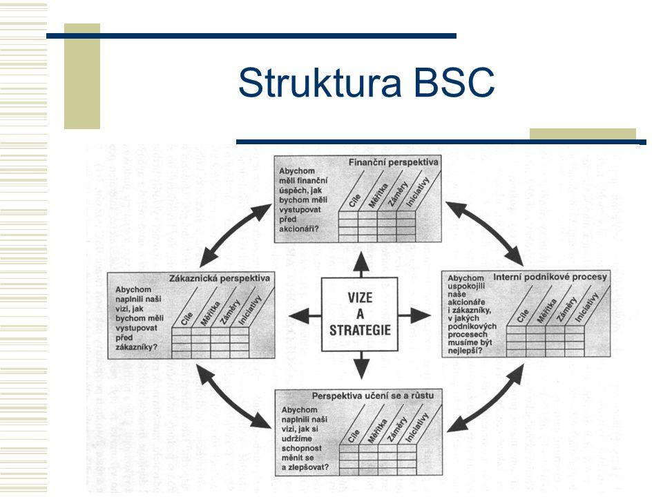 Struktura BSC