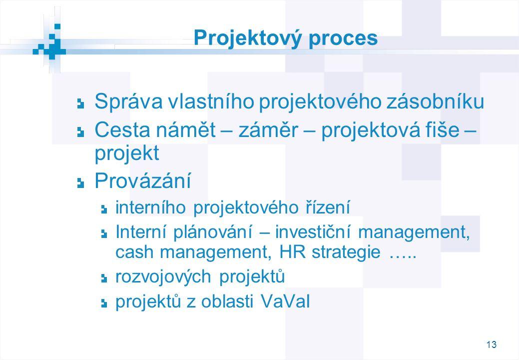 13 Projektový proces Správa vlastního projektového zásobníku Cesta námět – záměr – projektová fiše – projekt Provázání interního projektového řízení I
