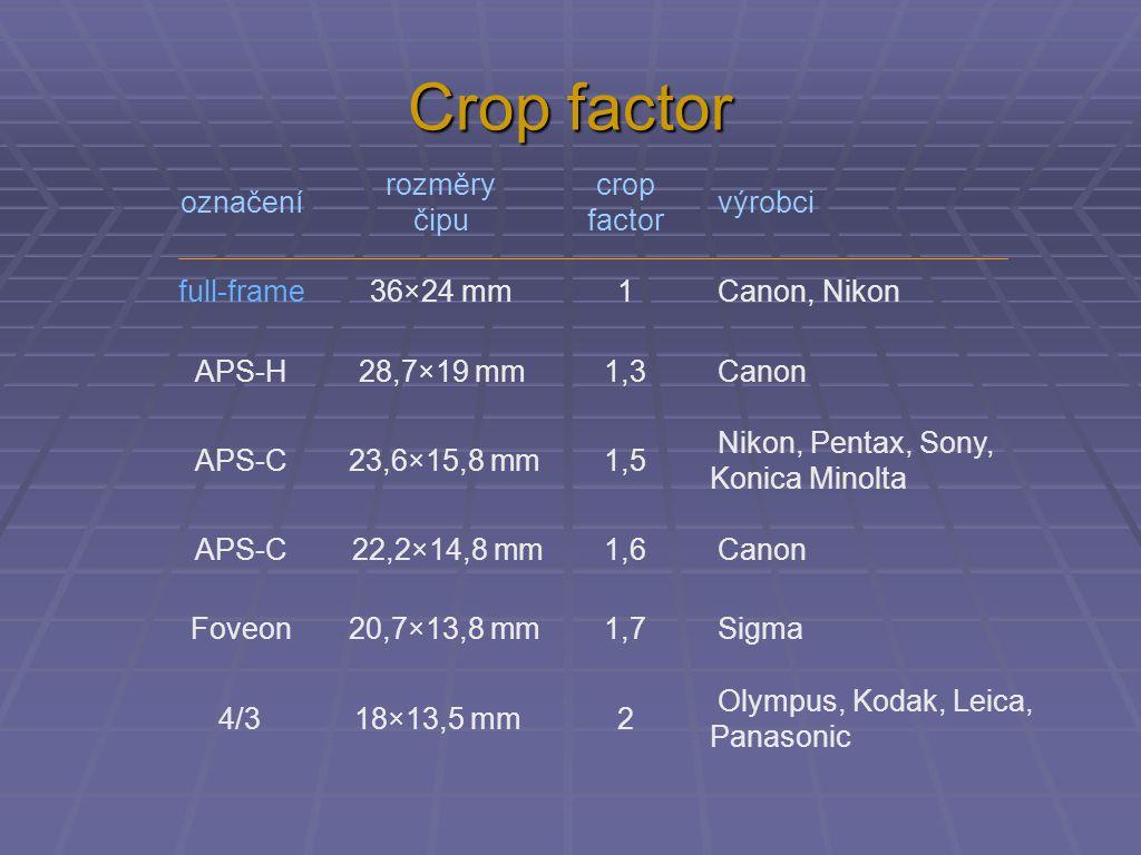 označení rozměry čipu crop factor výrobci full-frame36×24 mm1 Canon, NikonAPS-H28,7×19 mm1,3 Canon APS-C23,6×15,8 mm1,5 Nikon, Pentax, Sony, Konica Mi