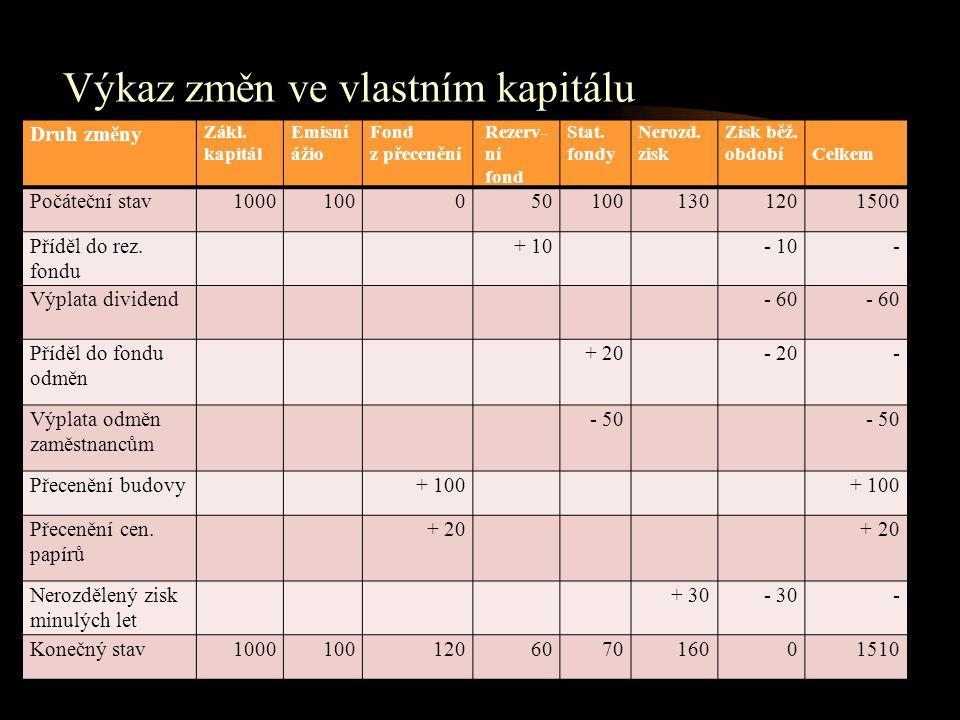 Výkaz změn ve vlastním kapitálu Druh změny Zákl. kapitál Emisní ážio Fond z přecenění Rezerv- ní fond Stat. fondy Nerozd. zisk Zisk běž. obdobíCelkem