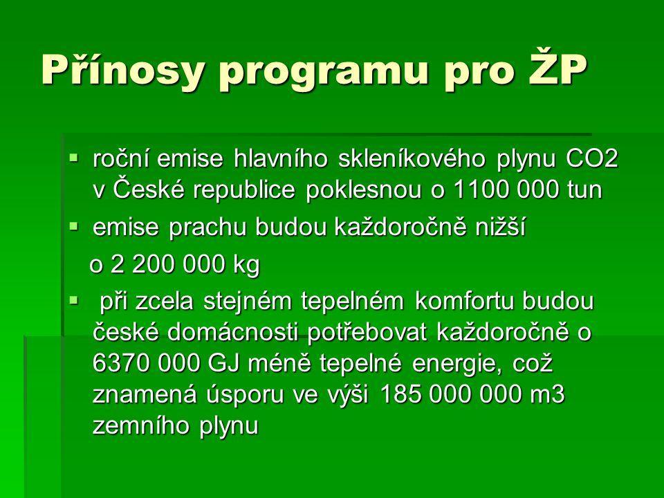 Přínosy programu pro ŽP  roční emise hlavního skleníkového plynu CO2 v České republice poklesnou o 1100 000 tun  emise prachu budou každoročně nižší o 2 200 000 kg o 2 200 000 kg  při zcela stejném tepelném komfortu budou české domácnosti potřebovat každoročně o 6370 000 GJ méně tepelné energie, což znamená úsporu ve výši 185 000 000 m3 zemního plynu