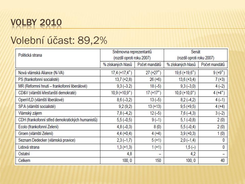 Volební účast: 89,2%