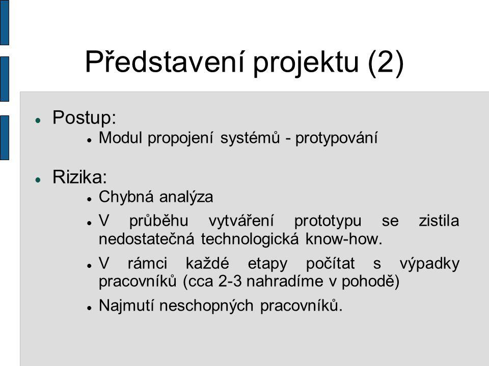 Harmonogram Výběrové řízení Školení Analýza a návrh  Analýza systému a specifikace  Návrh řešení Tvorba prototypu Programování Testy Nasazení do provozu