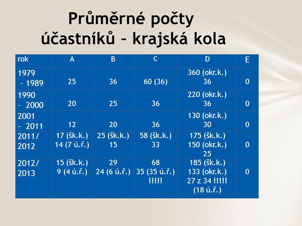 Průměrné počty účastníků – krajská kola rokAB C D E 1979 - 1989 253660 (36) 360 (okr.k.) 360 1990 - 2000 202536 220 (okr.k.) 360 2001 - 2011 122036 13