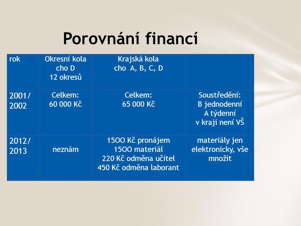Porovnání financí rokOkresní kola cho D 12 okresů Krajská kola cho A, B, C, D 2001/ 2002 Celkem: 60 000 Kč Celkem: 65 000 Kč Soustředění: B jednodenní