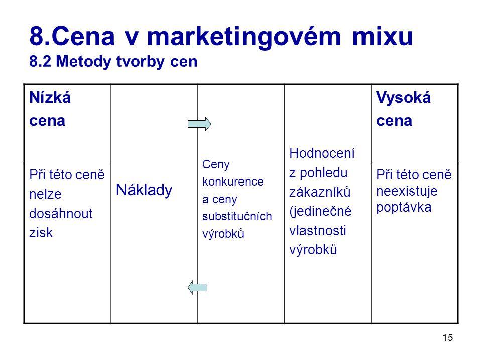 15 8.Cena v marketingovém mixu 8.2 Metody tvorby cen Nízká cena Náklady Ceny konkurence a ceny substitučních výrobků Hodnocení z pohledu zákazníků (je